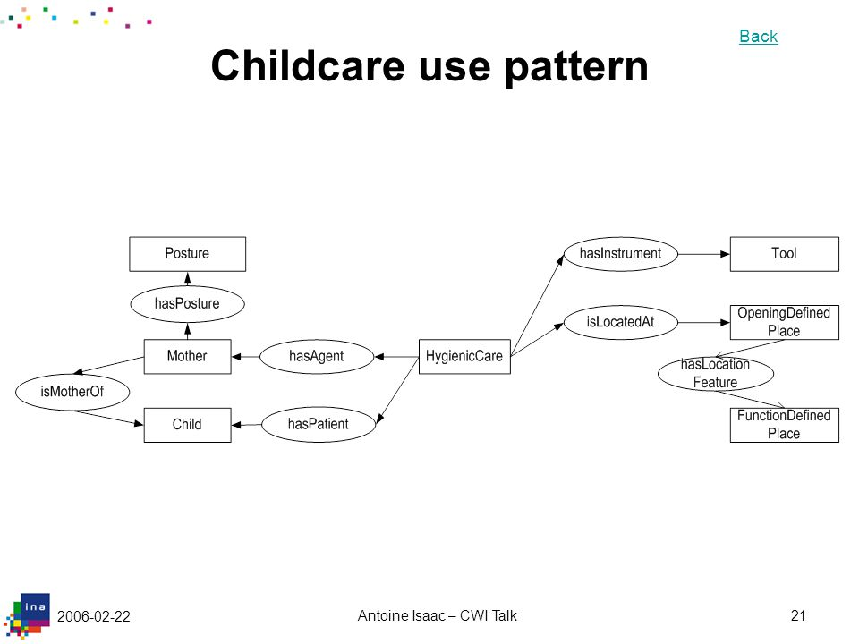 2006-02-22 Antoine Isaac – CWI Talk21 Childcare use pattern Back