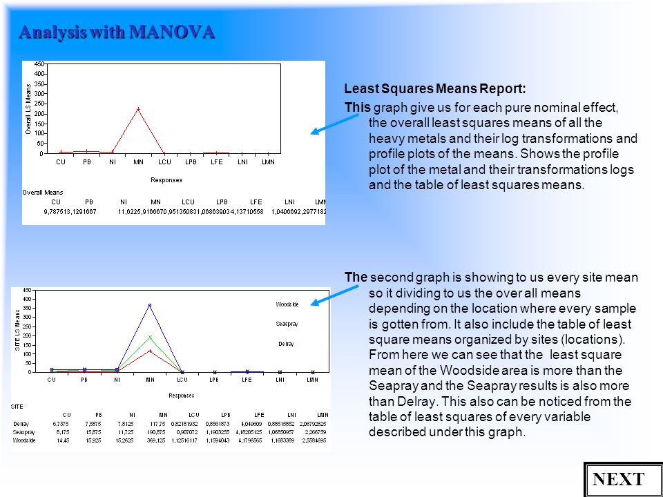 Analysis with MANOVA Least Squares Means Report: This graph give us for each pure nominal effect, the overall least squares means of all the heavy metals and their log transformations and profile plots of the means.