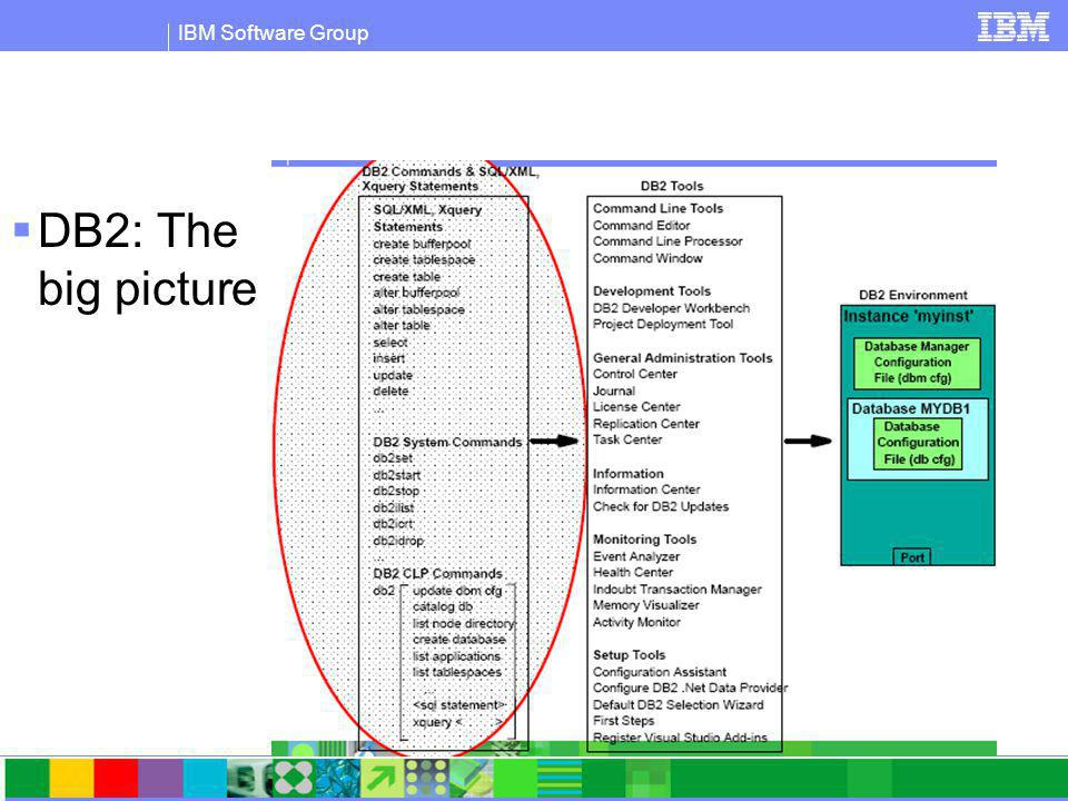IBM Software Group What is pureXML.