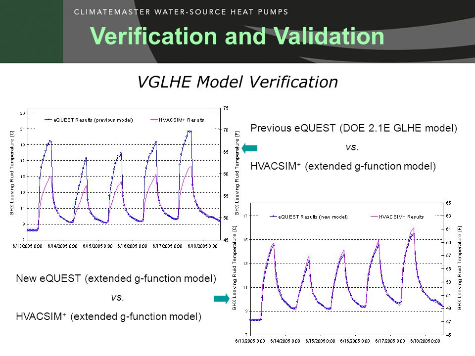 VGLHE Model Verification Previous eQUEST (DOE 2.1E GLHE model) vs.