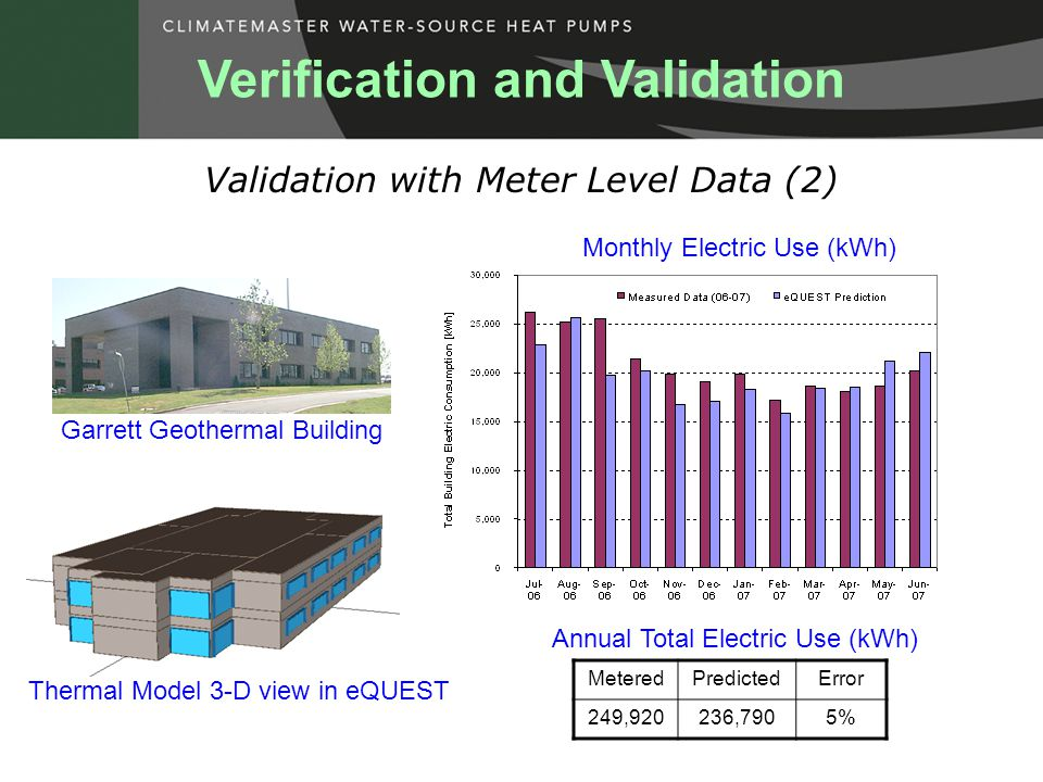Validation with Meter Level Data (2) Verification and Validation Monthly Electric Use (kWh) Annual Total Electric Use (kWh) MeteredPredictedError 249,920236,7905% Thermal Model 3-D view in eQUEST Garrett Geothermal Building