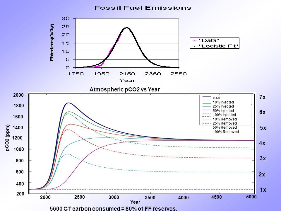 7x 6x 5x 4x 3x 2x 1x 5600 GT carbon consumed = 80% of FF reserves.