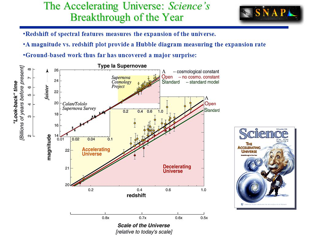 The Accelerating Universe: Science's Breakthrough of the Year Redshift of spectral features measures the expansion of the universe.