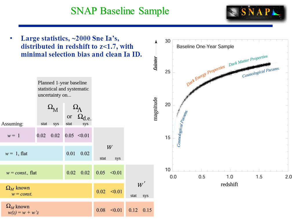 Large statistics, ~2000 Sne Ia's, distributed in redshift to z<1.7, with minimal selection bias and clean Ia ID.