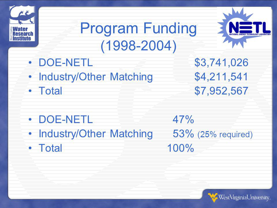 Program Funding (1998-2004) DOE-NETL$3,741,026 Industry/Other Matching$4,211,541 Total$7,952,567 DOE-NETL 47% Industry/Other Matching 53% (25% required) Total100%