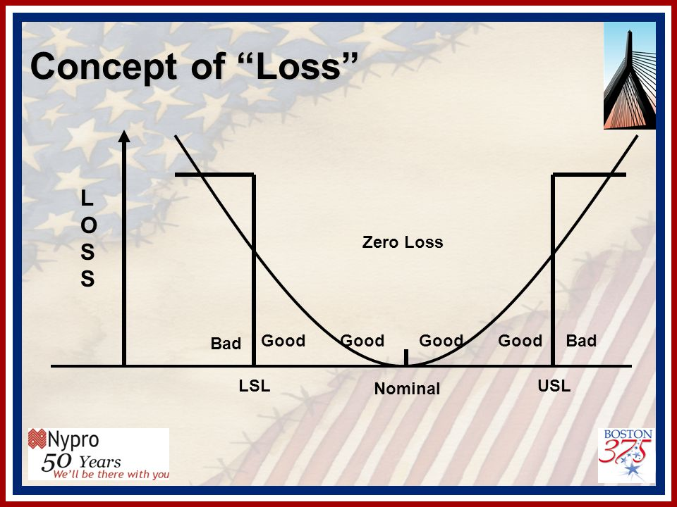 Concept of Loss USLLSL Nominal Good Bad Zero Loss LOSSLOSS