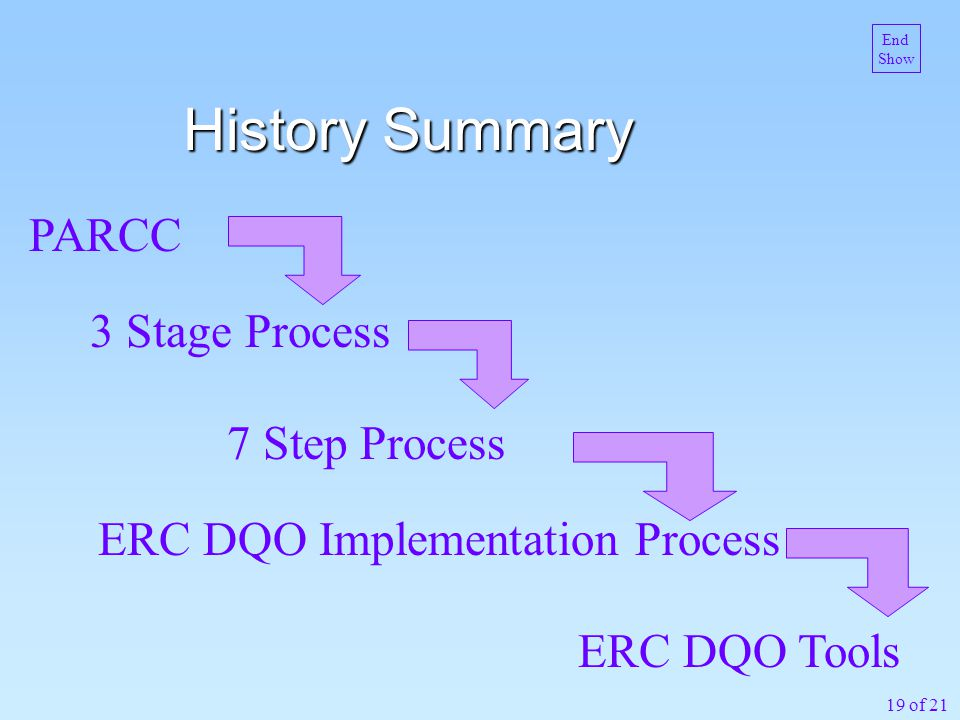 19 of 21 History Summary ERC DQO Tools PARCC 3 Stage Process 7 Step Process ERC DQO Implementation Process End Show