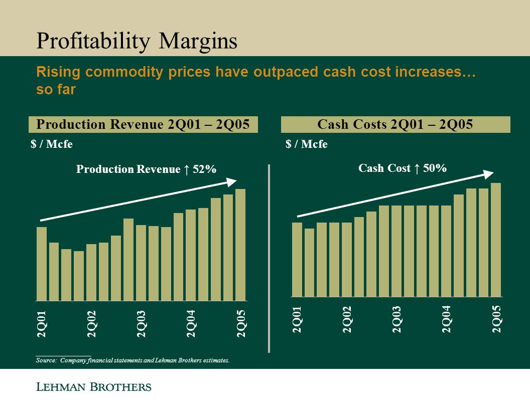 Production Revenue ↑ 52% Profitability Margins Rising commodity prices have outpaced cash cost increases… so far Cash Costs 2Q01 – 2Q05 $ / Mcfe ________________ Source: Company financial statements and Lehman Brothers estimates.