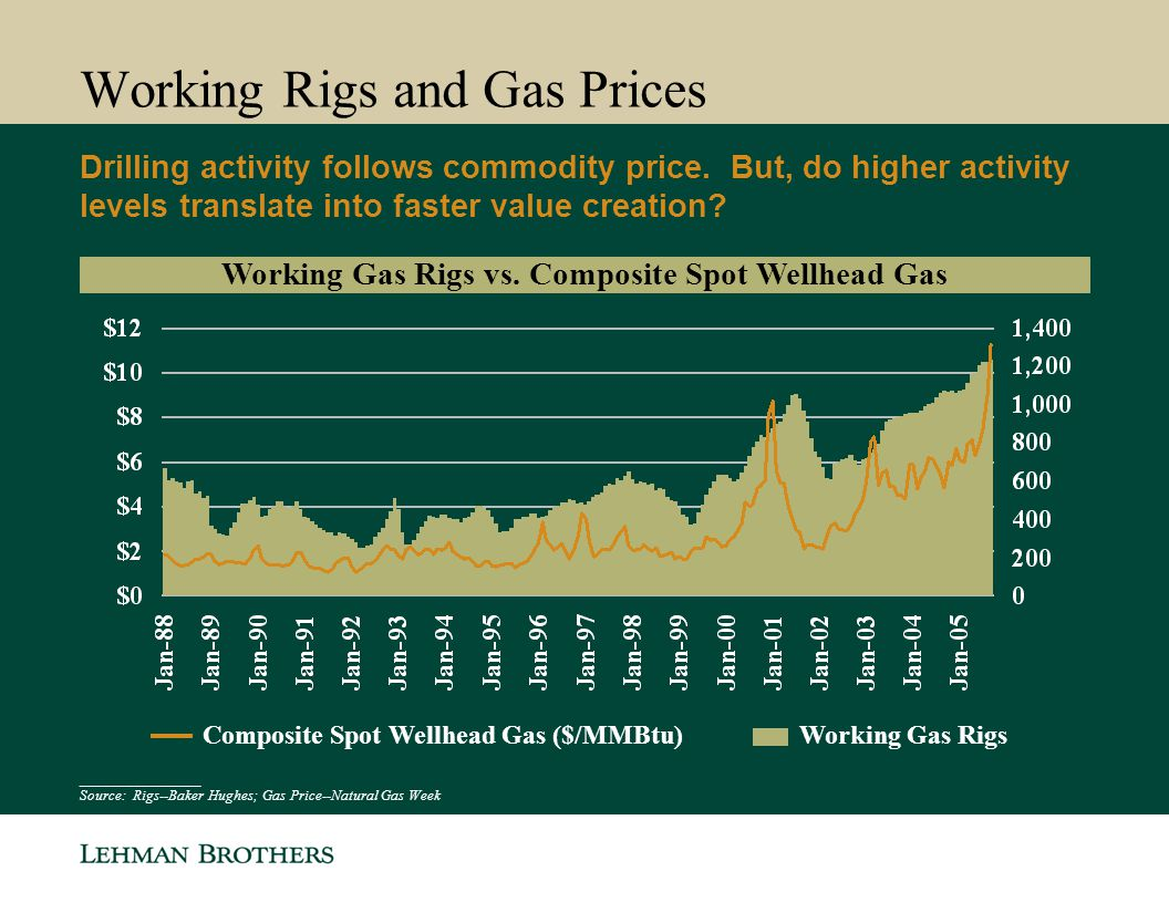 Working Rigs and Gas Prices Drilling activity follows commodity price. But, do higher activity levels translate into faster value creation? Working Ga