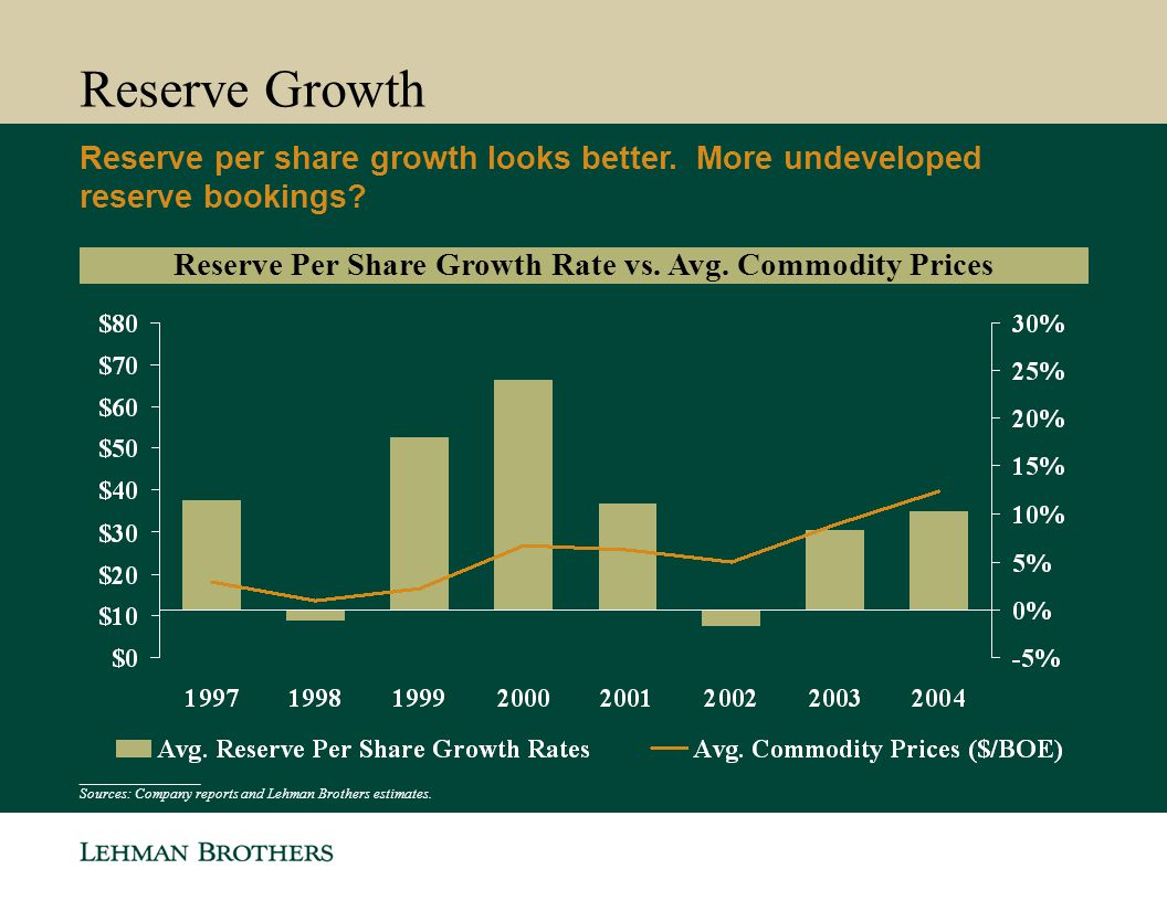 Reserve Growth Reserve per share growth looks better. More undeveloped reserve bookings? Reserve Per Share Growth Rate vs. Avg. Commodity Prices _____