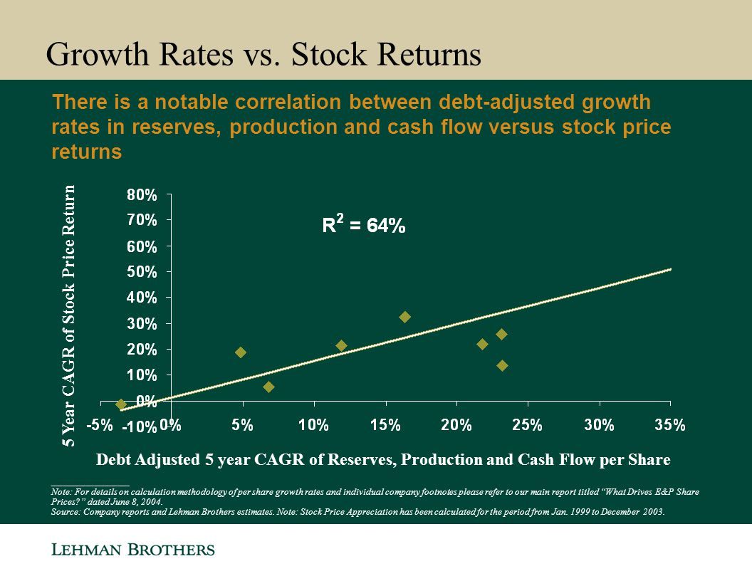 Growth Rates vs.