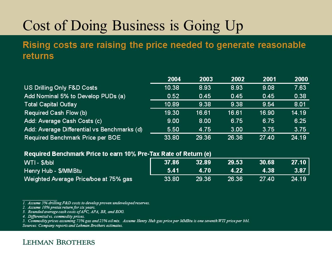 Cost of Doing Business is Going Up Rising costs are raising the price needed to generate reasonable returns ________________ 1. Assume 5% drilling F&D