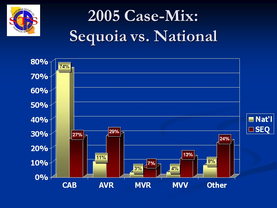2005 Case-Mix: Sequoia vs. National
