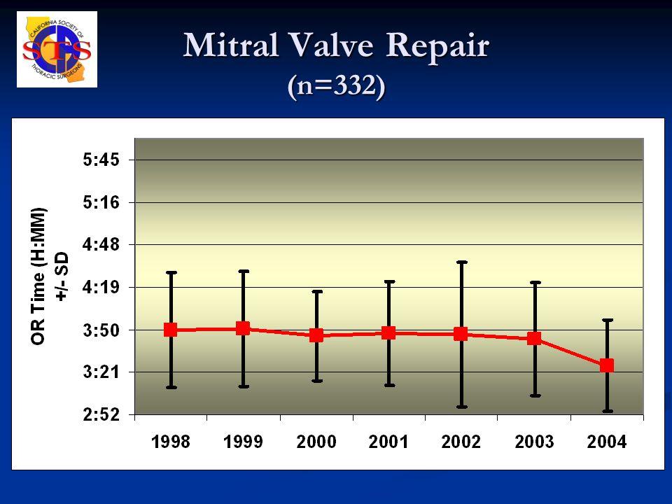 Mitral Valve Repair (n=332)