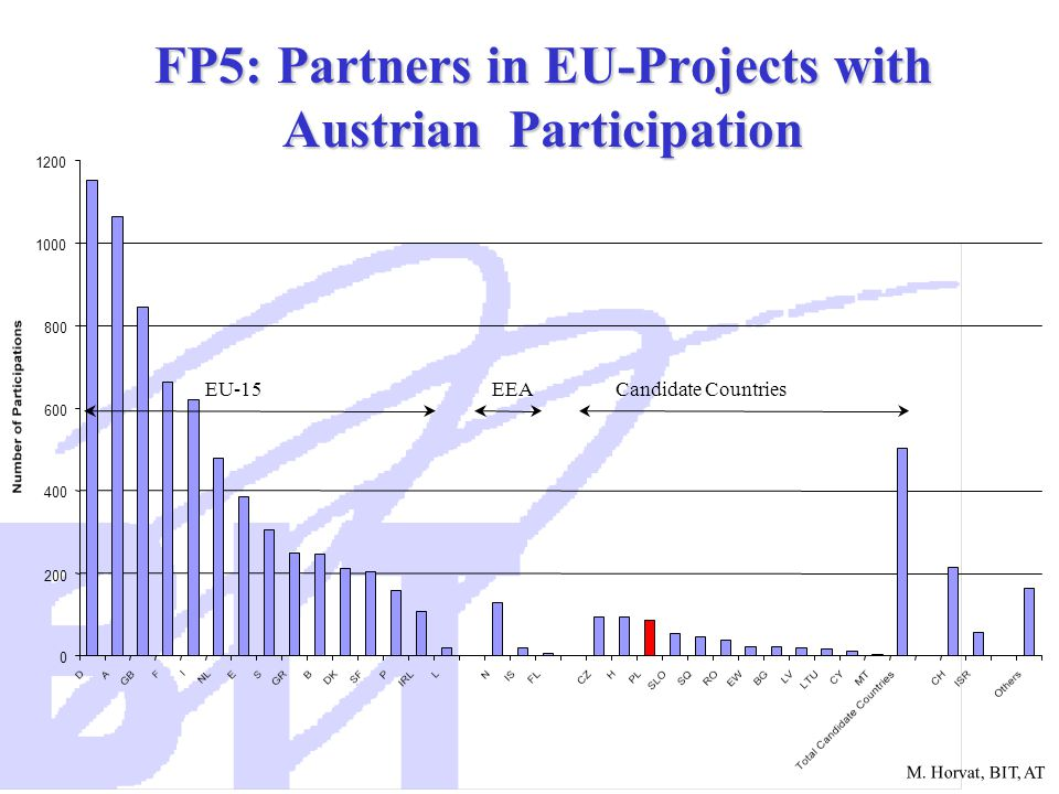 M. Horvat, BIT, AT FP5: Partners in EU-Projects with Austrian Participation 0 200 400 600 800 1000 1200 EU-15EEACandidate Countries