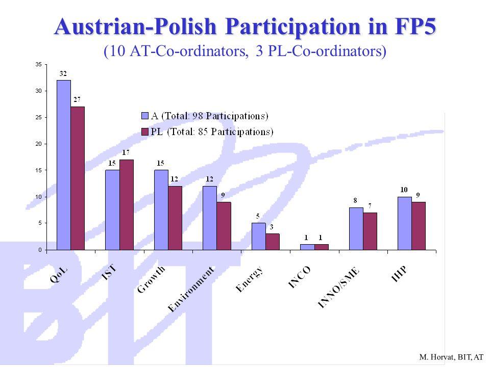 M. Horvat, BIT, AT Austrian-Polish Participation in FP5 Austrian-Polish Participation in FP5 (10 AT-Co-ordinators, 3 PL-Co-ordinators)
