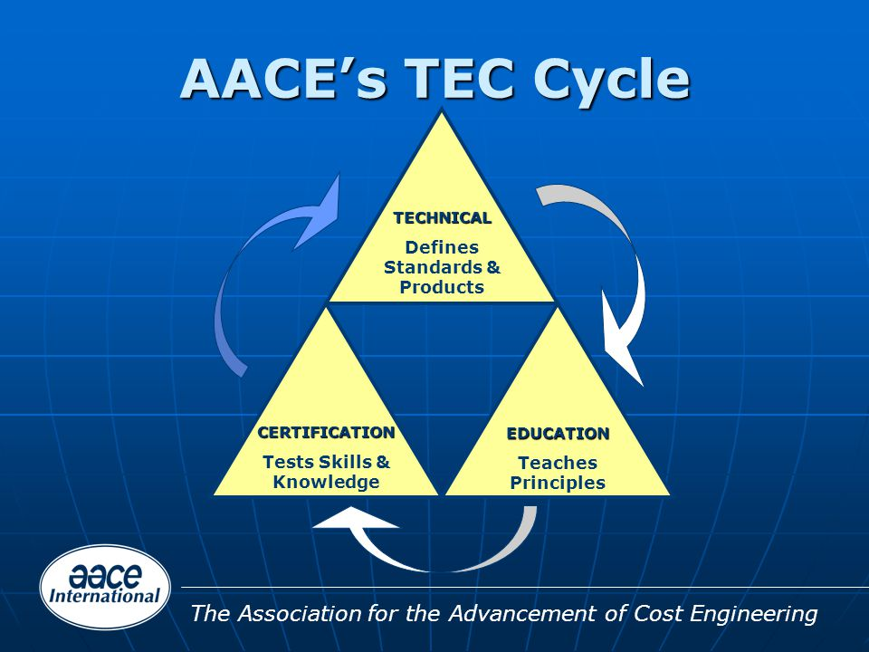 The Association for the Advancement of Cost Engineering AACE's TEC Cycle TECHNICAL Defines Standards & Products CERTIFICATION Tests Skills & Knowledge EDUCATION Teaches Principles