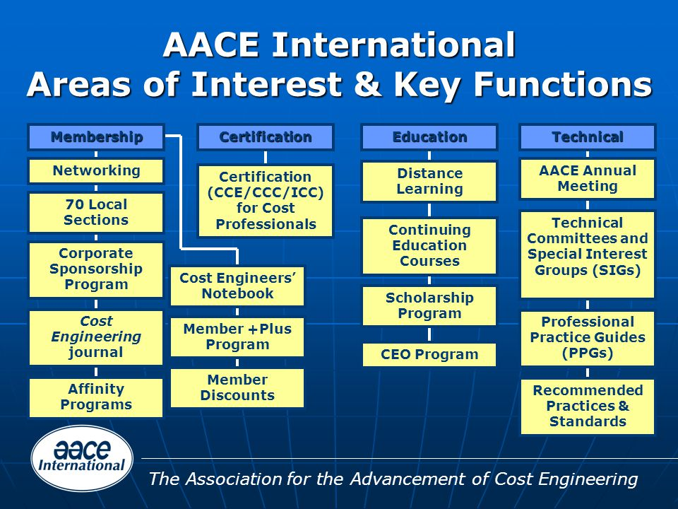 The Association for the Advancement of Cost Engineering AACE International Areas of Interest & Key Functions Certification Certification (CCE/CCC/ICC) for Cost Professionals Education Distance Learning Continuing Education Courses Scholarship Program CEO Program Technical Technical Committees and Special Interest Groups (SIGs) AACE Annual Meeting Professional Practice Guides (PPGs) Recommended Practices & Standards Networking Membership 70 Local Sections Corporate Sponsorship Program Cost Engineering journal Affinity Programs Cost Engineers' Notebook Member +Plus Program Member Discounts