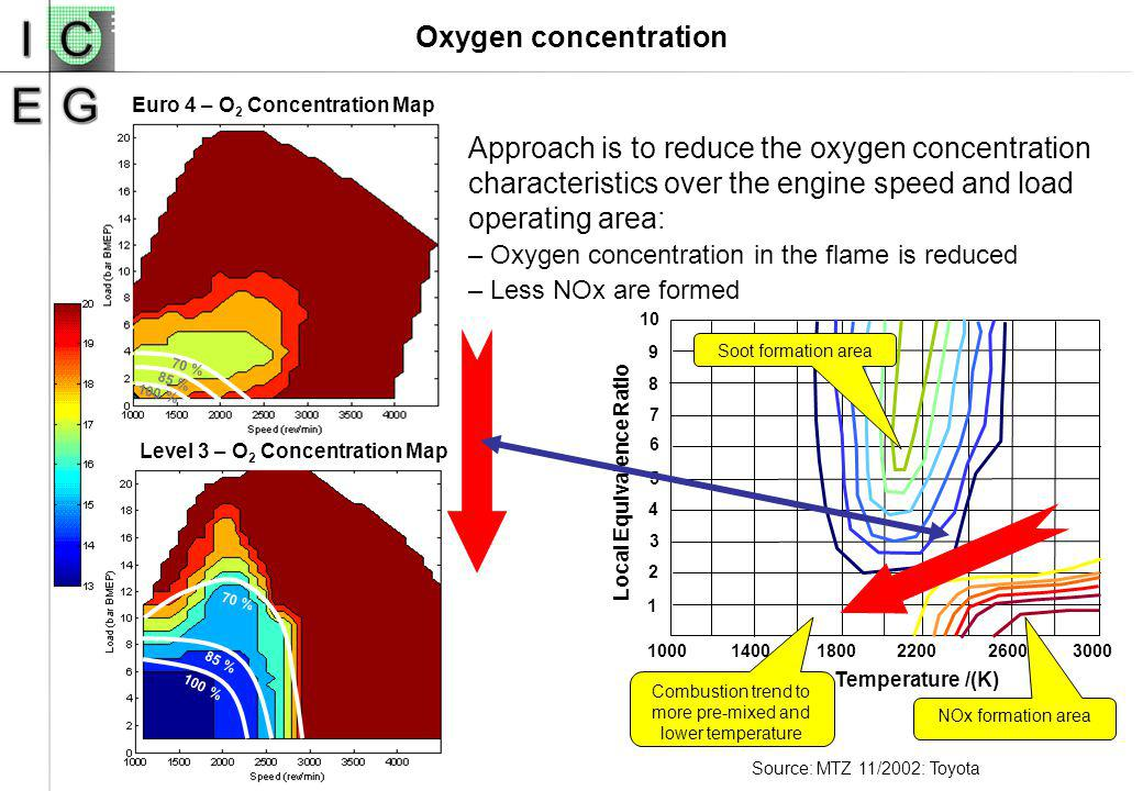 Oxygen concentration Source: MTZ 11/2002: Toyota Temperature /(K) Local Equivalence Ratio 100014001800220026003000 1 4 3 2 5 6 7 8 9 10 Soot formation area NOx formation area Combustion trend to more pre-mixed and lower temperature Euro 4 – O 2 Concentration Map 100 % 85 % 70 % Level 3 – O 2 Concentration Map 100 % 85 % 70 % Approach is to reduce the oxygen concentration characteristics over the engine speed and load operating area: –Oxygen concentration in the flame is reduced –Less NOx are formed