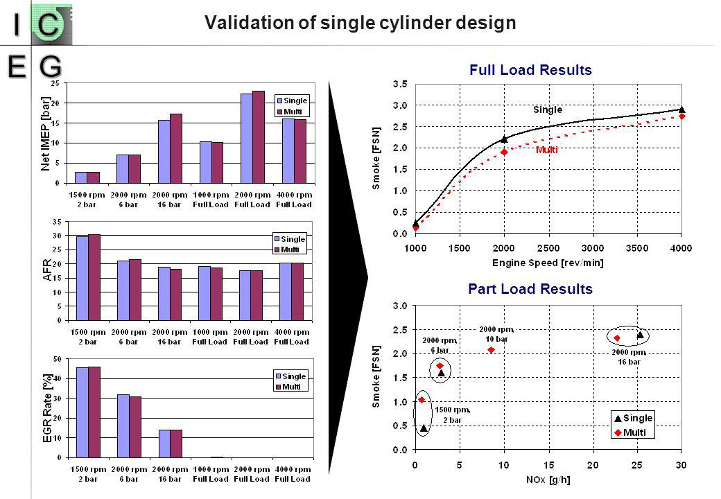 Validation of single cylinder design Full Load Results Part Load Results