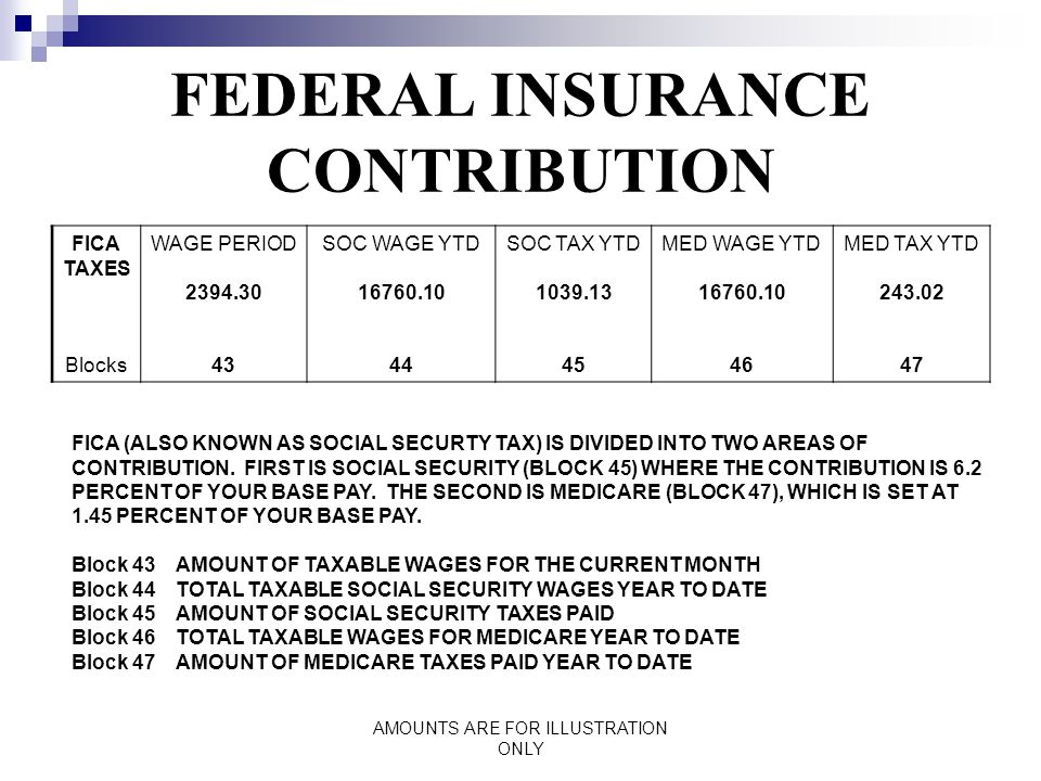 AMOUNTS ARE FOR ILLUSTRATION ONLY FEDERAL INSURANCE CONTRIBUTION FICA TAXES Blocks WAGE PERIOD 2394.30 43 SOC WAGE YTD 16760.10 44 SOC TAX YTD 1039.13 45 MED WAGE YTD 16760.10 46 MED TAX YTD 243.02 47 FICA (ALSO KNOWN AS SOCIAL SECURTY TAX) IS DIVIDED INTO TWO AREAS OF CONTRIBUTION.