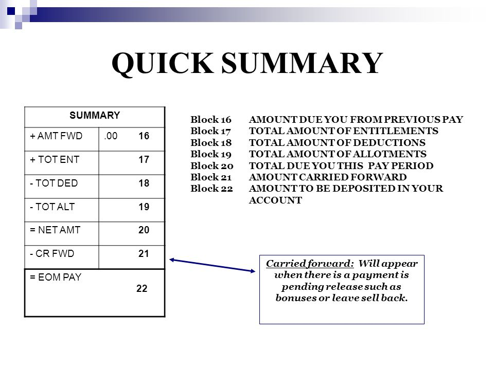 QUICK SUMMARY SUMMARY + AMT FWD.00 16 + TOT ENT 17 - TOT DED 18 - TOT ALT 19 = NET AMT 20 - CR FWD 21 = EOM PAY 22 Block 16AMOUNT DUE YOU FROM PREVIOUS PAY Block 17TOTAL AMOUNT OF ENTITLEMENTS Block 18TOTAL AMOUNT OF DEDUCTIONS Block 19TOTAL AMOUNT OF ALLOTMENTS Block 20TOTAL DUE YOU THIS PAY PERIOD Block 21AMOUNT CARRIED FORWARD Block 22AMOUNT TO BE DEPOSITED IN YOUR ACCOUNT Carried forward: Will appear when there is a payment is pending release such as bonuses or leave sell back.