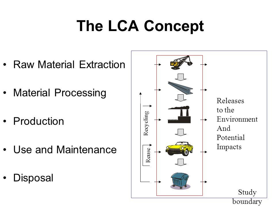 LCA Software BEES 3.0NIST ECO-it 1.0PRé Consulting EcoManager 1.0Franklin Associates, Ltd.