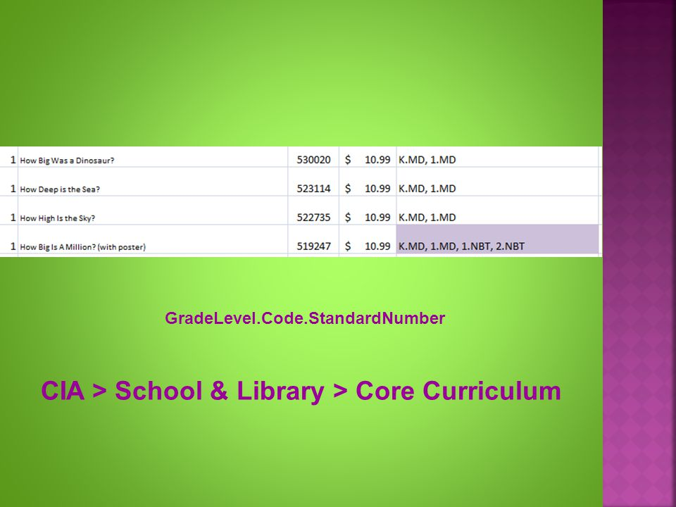 CIA > School & Library > Core Curriculum GradeLevel.Code.StandardNumber