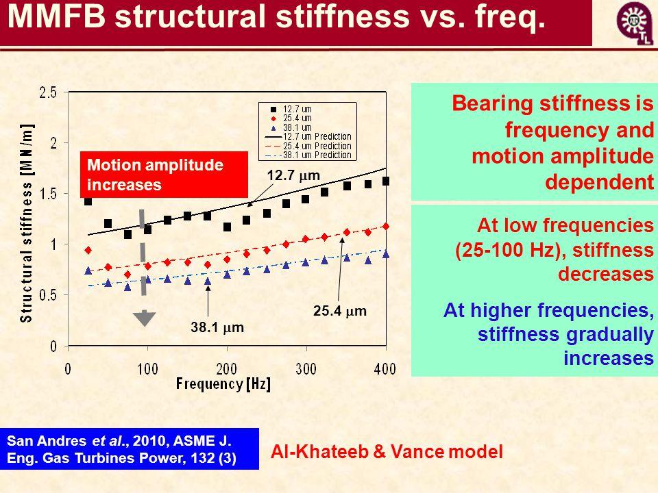 Al-Khateeb & Vance model MMFB structural stiffness vs.