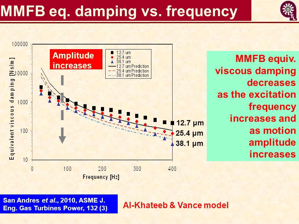 MMFB eq. damping vs. frequency Amplitude increases 12.7 μm 25.4 μm 38.1 μm MMFB equiv. viscous damping decreases as the excitation frequency increases