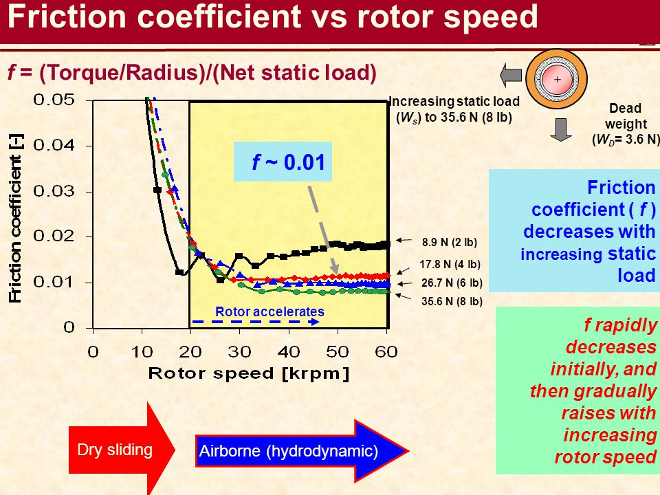 Friction coefficient ( f ) decreases with increasing static load Rotor accelerates 8.9 N (2 lb) 17.8 N (4 lb) 26.7 N (6 lb) 35.6 N (8 lb) Friction coe