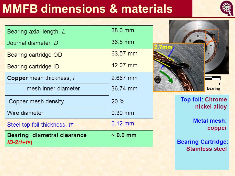 MMFB dimensions & materials Metal mesh foil bearing Bearing axial length, L 38.0 mm Journal diameter, D 36.5 mm Bearing cartridge OD 63.57 mm Bearing cartridge ID 42.07 mm Copper mesh thickness, t2.667 mm mesh inner diameter36.74 mm Copper mesh density20 % Wire diameter0.30 mm Steel top foil thickness, t F 0.12 mm Bearing diametral clearance ID-2(t+t F ) ~ 0.0 mm 5 cm Top foil: Chrome nickel alloy Metal mesh: copper Bearing Cartridge: Stainless steel 2.7mm