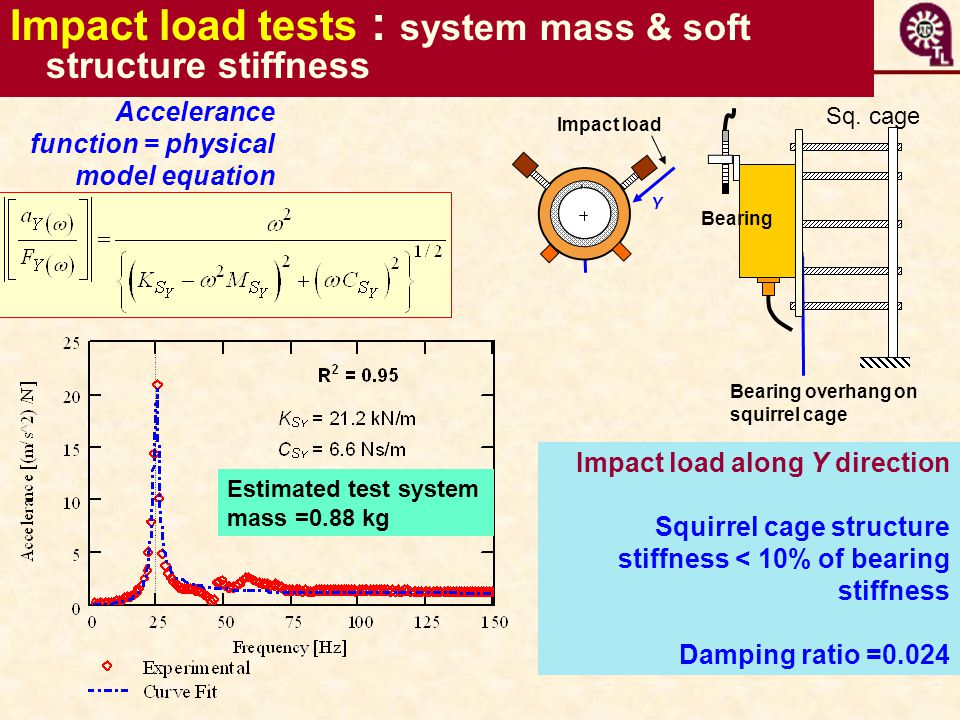 Impact load tests : system mass & soft structure stiffness Impact load along Y direction Squirrel cage structure stiffness < 10% of bearing stiffness