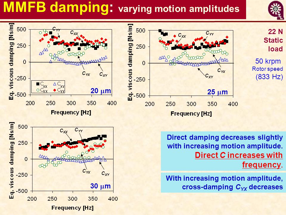 MMFB damping: varying motion amplitudes 30  m 25  m 20  m C YX C XX C YY C XY C XX C YY C YX C XY C YY C XX C YX Direct damping decreases slightly