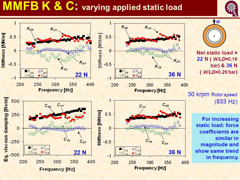 MMFB K & C: varying applied static load 22 N 36 N 22 N For increasing static load: force coefficients are similar in magnitude and show same trend in