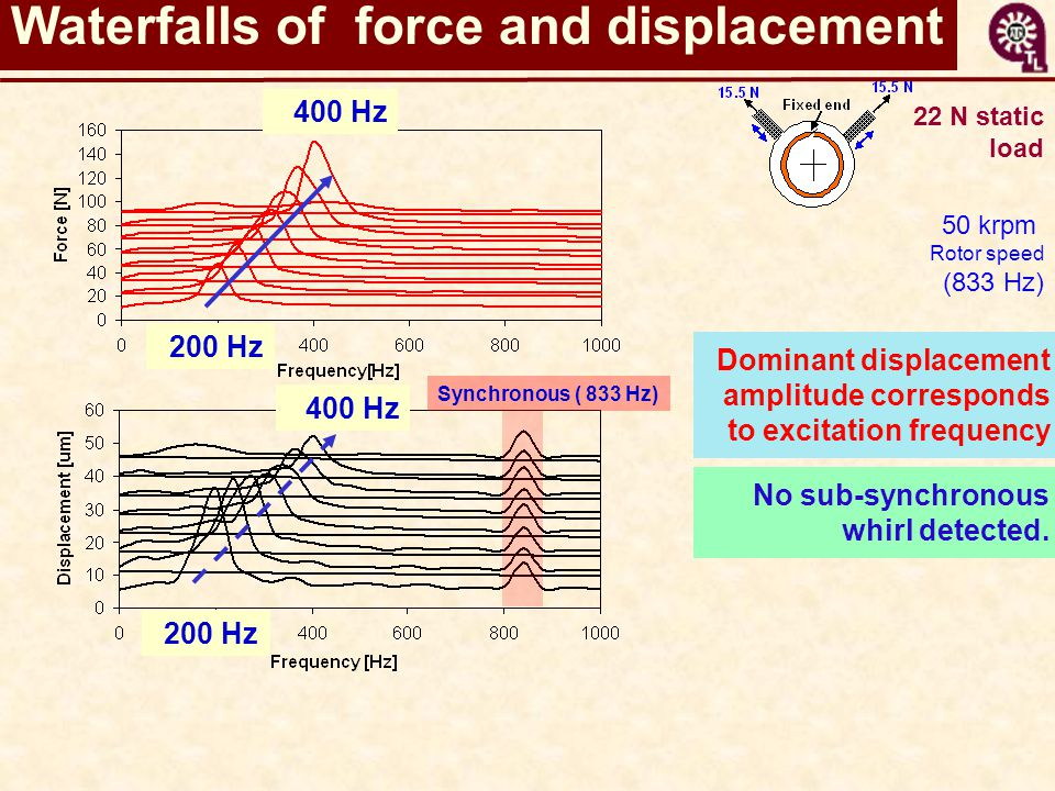 Waterfalls of force and displacement Dominant displacement amplitude corresponds to excitation frequency No sub-synchronous whirl detected. 400 Hz 200