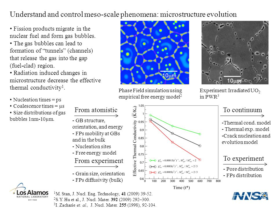 Understand and control meso-scale phenomena: microstructure evolution 1 M.