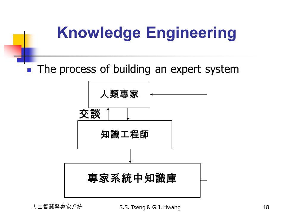 人工智慧與專家系統 S.S. Tseng & G.J. Hwang18 The process of building an expert system Knowledge Engineering 人類專家 知識工程師 專家系統中知識庫 交談