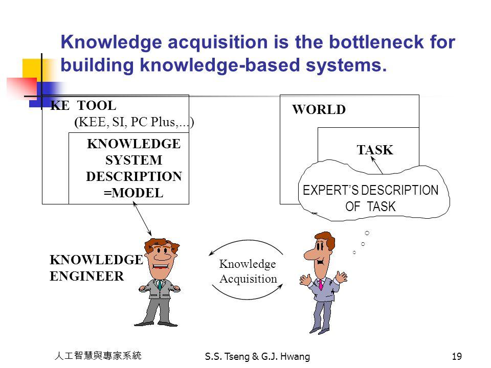 人工智慧與專家系統 S.S. Tseng & G.J. Hwang19 Knowledge acquisition is the bottleneck for building knowledge-based systems. KE TOOL (KEE, SI, PC Plus,...) KNOWL