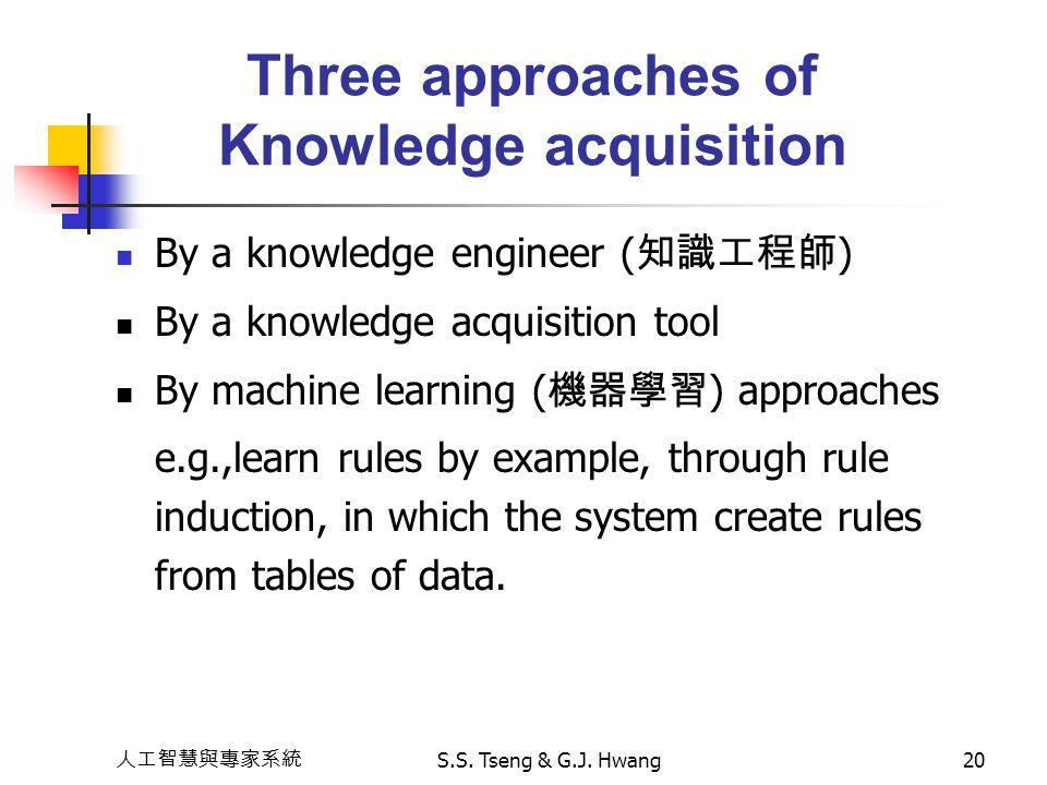 人工智慧與專家系統 S.S. Tseng & G.J. Hwang20 Three approaches of Knowledge acquisition By a knowledge engineer ( 知識工程師 ) By a knowledge acquisition tool By mac