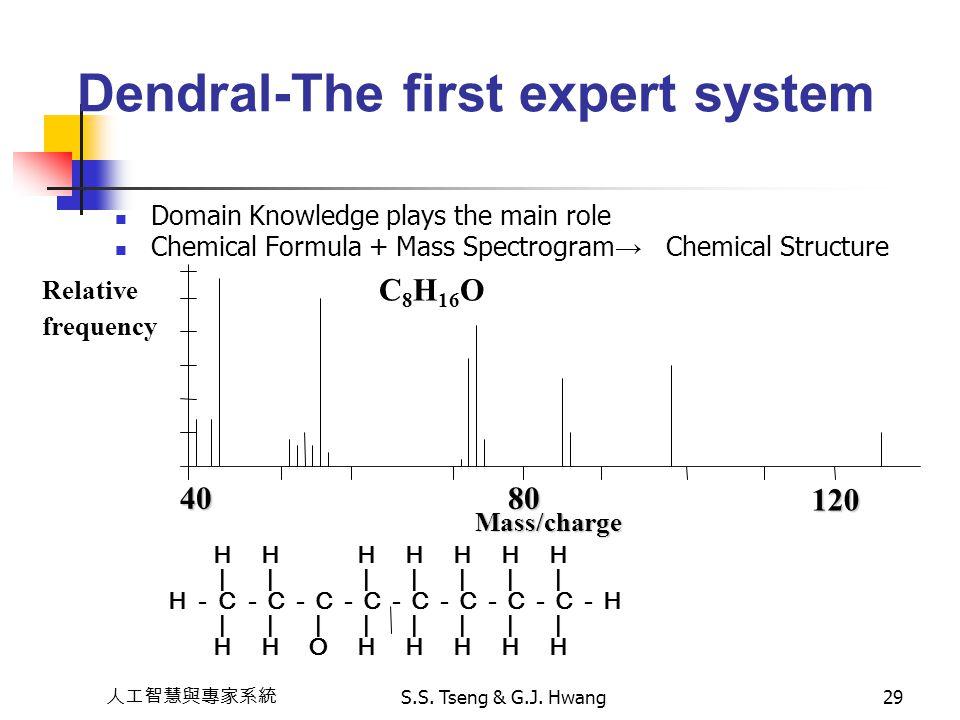 人工智慧與專家系統 S.S. Tseng & G.J. Hwang29 Dendral-The first expert system Domain Knowledge plays the main role Chemical Formula + Mass Spectrogram → Chemica