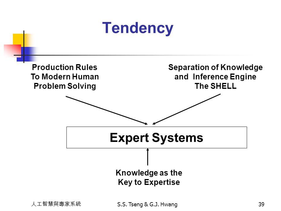 人工智慧與專家系統 S.S. Tseng & G.J. Hwang39 Tendency Expert Systems Production Rules To Modern Human Problem Solving Separation of Knowledge and Inference Eng