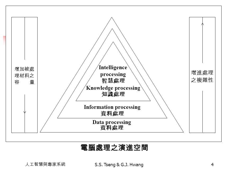 人工智慧與專家系統 S.S. Tseng & G.J. Hwang4 增加被處 理材料之 容 量 增進處理 之複雜性 電腦處理之演進空間 Data processing 資料處理 Information processing 資料處理 Intelligence processing 智慧處理 Kno