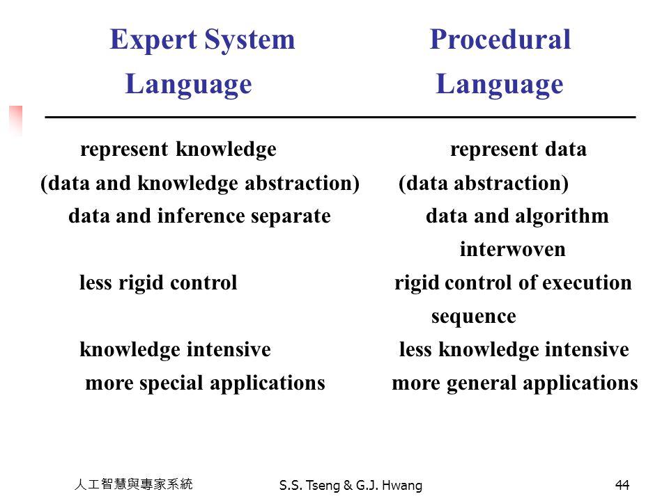 人工智慧與專家系統 S.S. Tseng & G.J. Hwang44 Expert System Procedural Language Language represent knowledge represent data (data and knowledge abstraction) (da