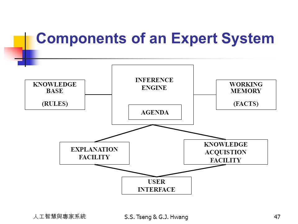 人工智慧與專家系統 S.S. Tseng & G.J. Hwang47 KNOWLEDGE BASE (RULES) WORKING MEMORY (FACTS) AGENDA INFERENCE ENGINE EXPLANATION FACILITY KNOWLEDGE ACQUISTION FA