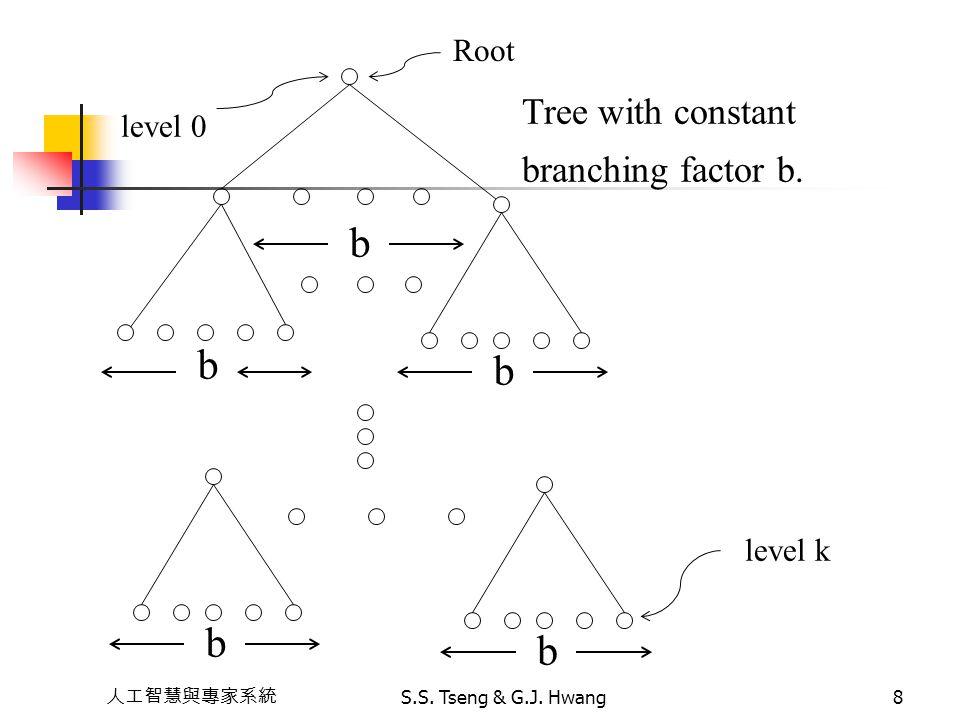 人工智慧與專家系統 S.S. Tseng & G.J. Hwang8 b b b b b level 0 Root Tree with constant branching factor b. level k
