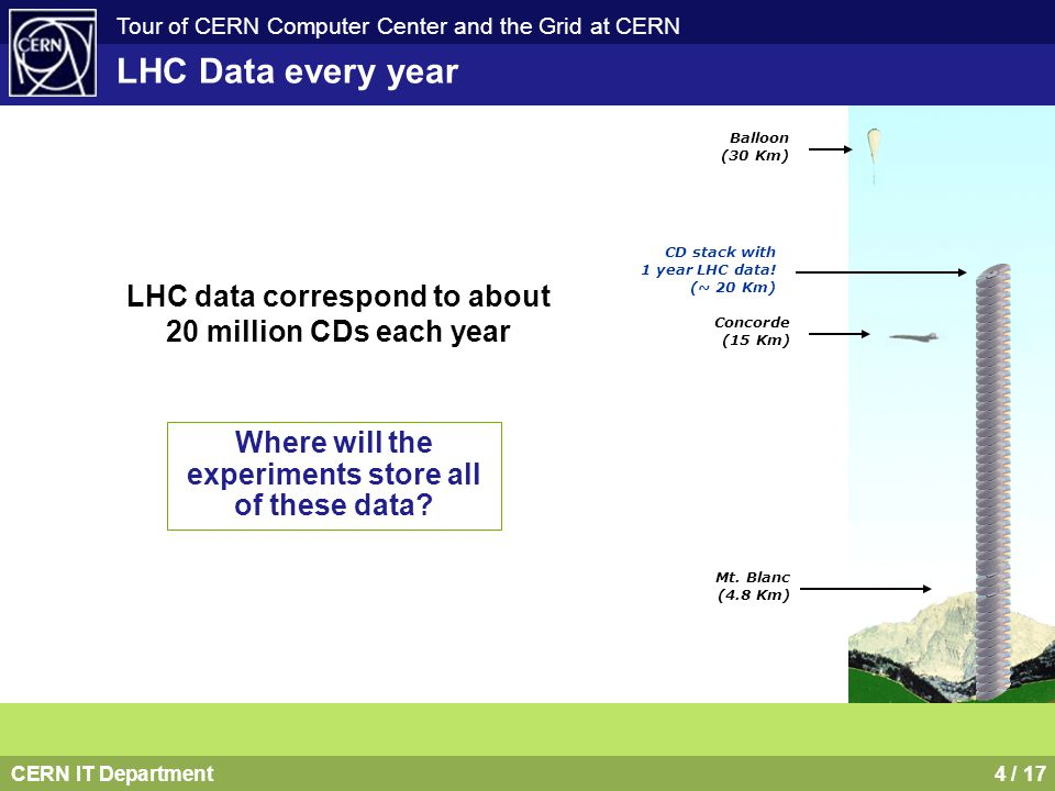 CERN IT Department4 / 17 Tour of CERN Computer Center and the Grid at CERN LHC Data every year LHC data correspond to about 20 million CDs each year B