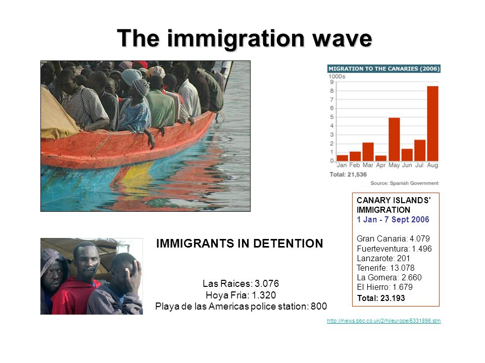 The immigration wave CANARY ISLANDS IMMIGRATION 1 Jan - 7 Sept 2006 Gran Canaria: 4.079 Fuerteventura: 1.496 Lanzarote: 201 Tenerife: 13.078 La Gomera: 2.660 El Hierro: 1.679 Total: 23.193 IMMIGRANTS IN DETENTION Las Raices: 3.076 Hoya Fria: 1.320 Playa de las Americas police station: 800 http://news.bbc.co.uk/2/hi/europe/5331896.stm