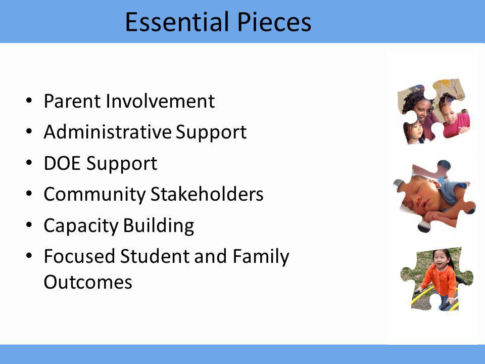 Parent-District Outcomes Conflict Resolution Minimal Number of Due Process Hearings 2000 – 2005 0 2005-20063(2) 2006-20075(4) 2007-20081 2008-20091 2009-20100