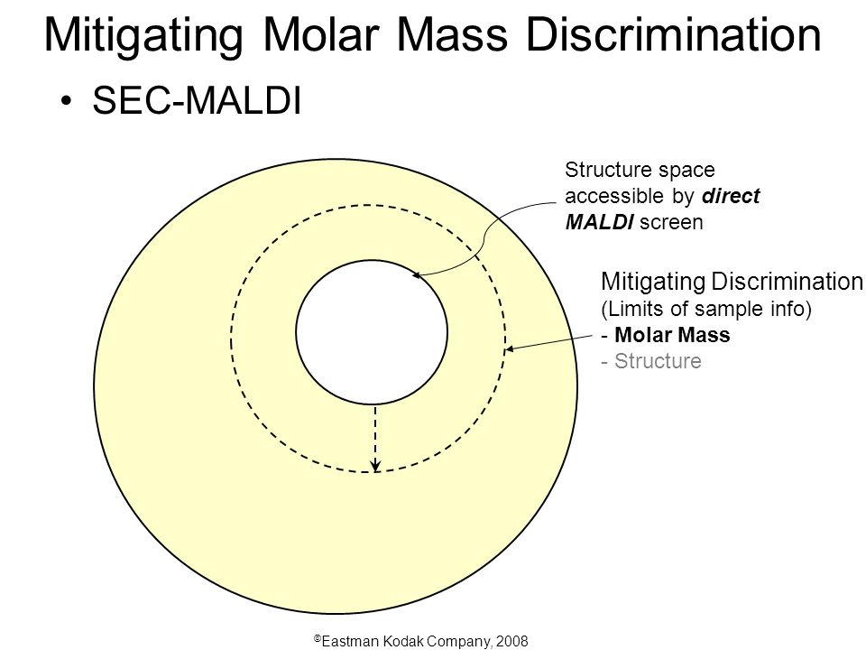 © Eastman Kodak Company, 2008 Mitigating Molar Mass Discrimination SEC-MALDI Mitigating Discrimination (Limits of sample info) - Molar Mass - Structure Structure space accessible by direct MALDI screen